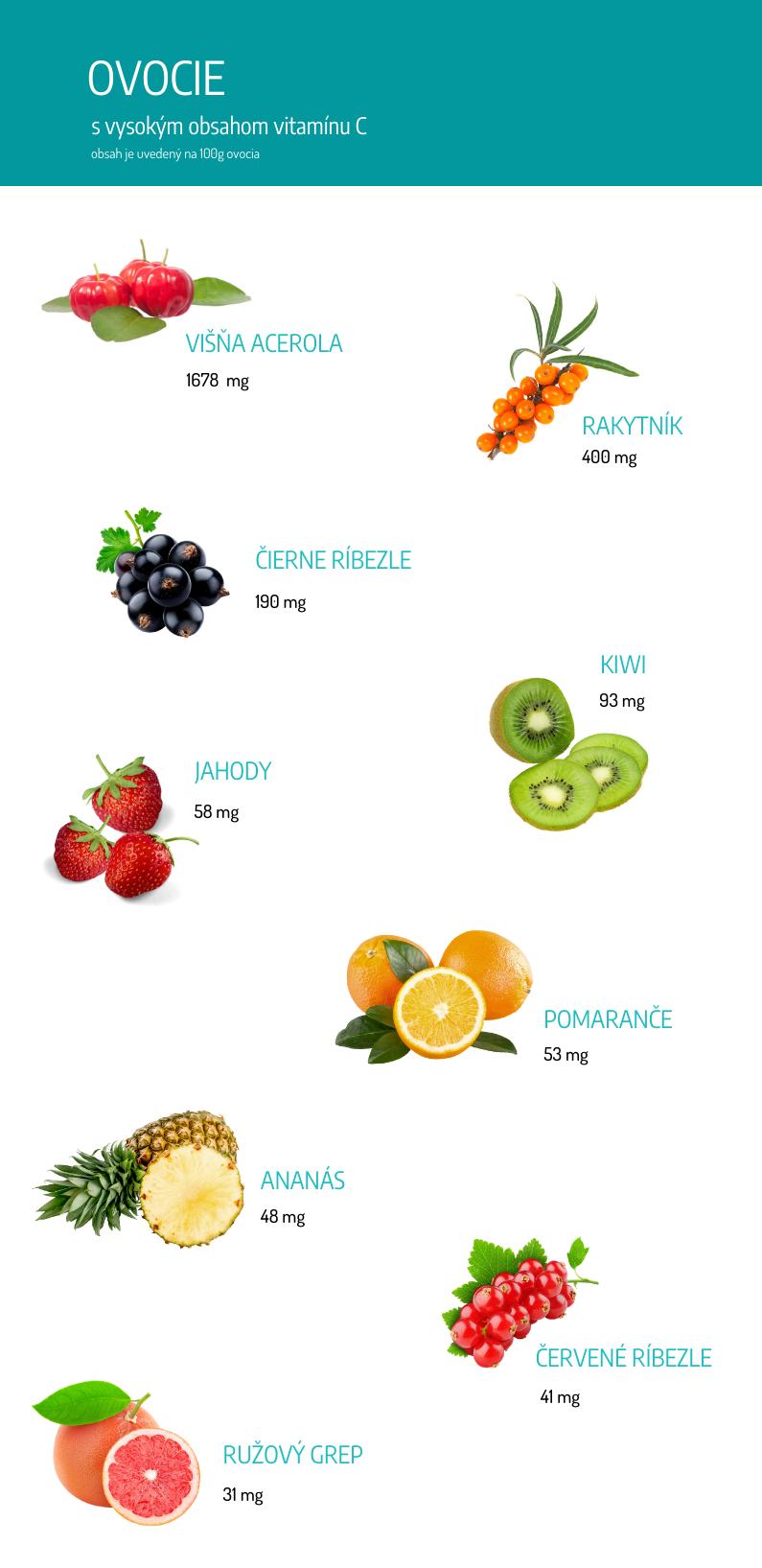 Ovocie s vysokým obsahom vitamínu C