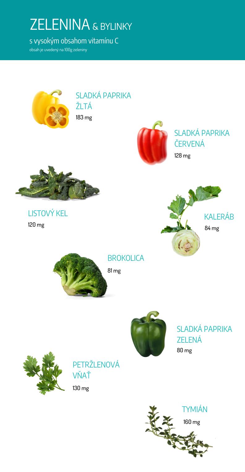 Zelenina s obsahom vitamínu C